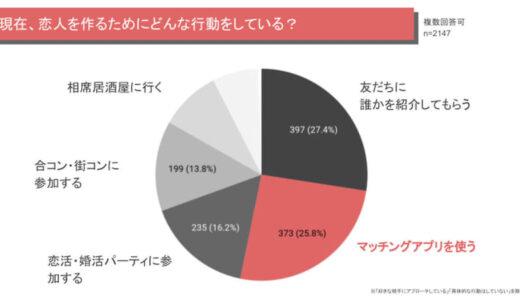 マッチングアプリの利用を「知人に知られても構わない」が63.4%、理由は?