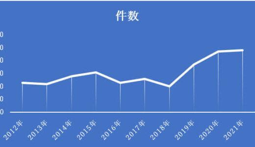 IT・ソフトウエア業界の2021年1-3月のM&A、件数、金額とも過去最高