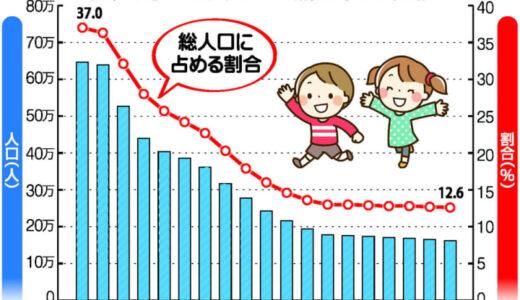 14歳以下 長崎県16万2379人 3118人減 過去最少更新