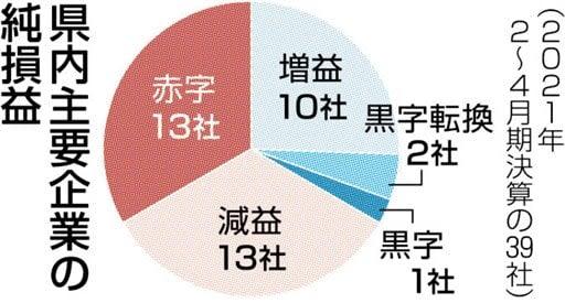 減益・赤字が7割 熊本県内主要企業の20年度決算 コロナ禍、業種で明暗