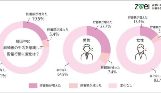 婚活男性28%が「結婚後の生活を意識して貯蓄が増えた」と回答 – 女性は?